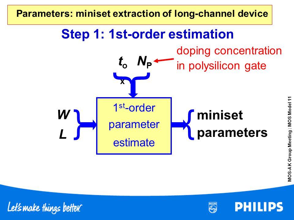MOS-AK Group Meeting : MOS Model 11 } } 1 st -order parameter estimate Step 1: 1st-order estimation toxtox L NPNP W miniset parameters { doping concen