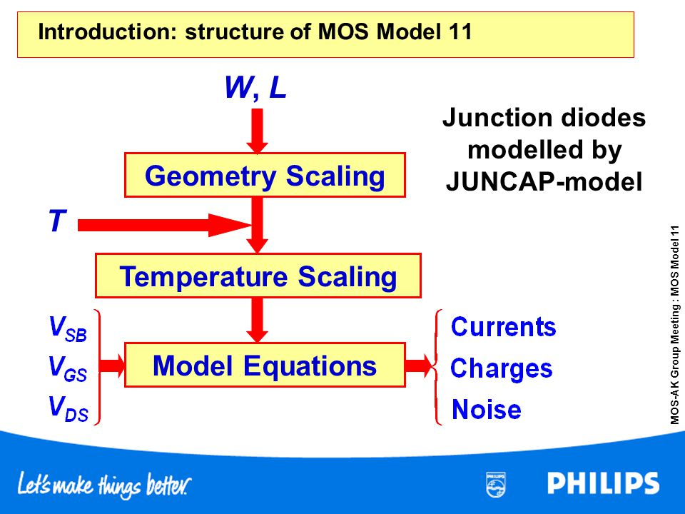 MOS-AK Group Meeting : MOS Model 11 Introduction: structure of MOS Model 11 Junction diodes modelled by JUNCAP-model Geometry Scaling Temperature Scal