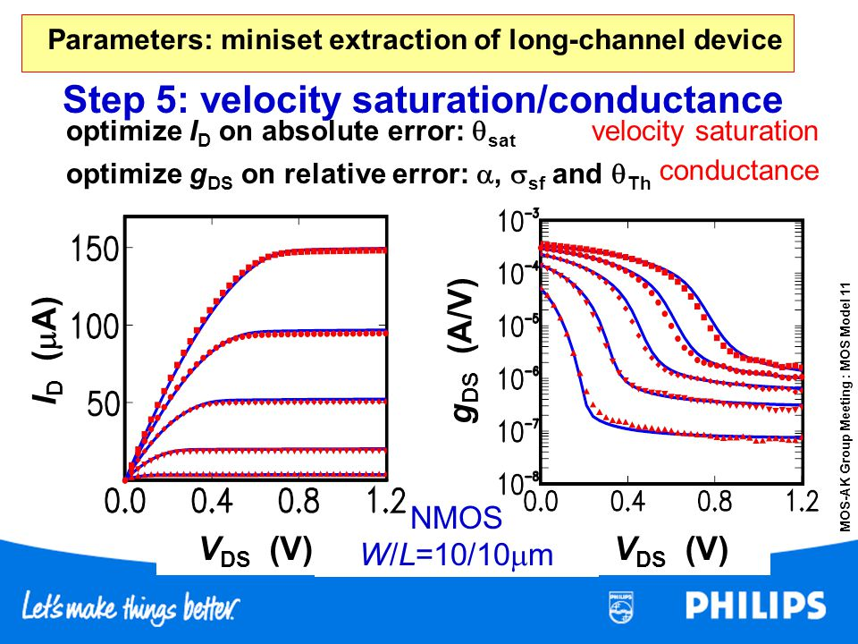 MOS-AK Group Meeting : MOS Model 11 NMOS W/L=10/10 m V DS (V) I D ( A) g DS (A/V) Step 5: velocity saturation/conductance optimize I D on absolute err