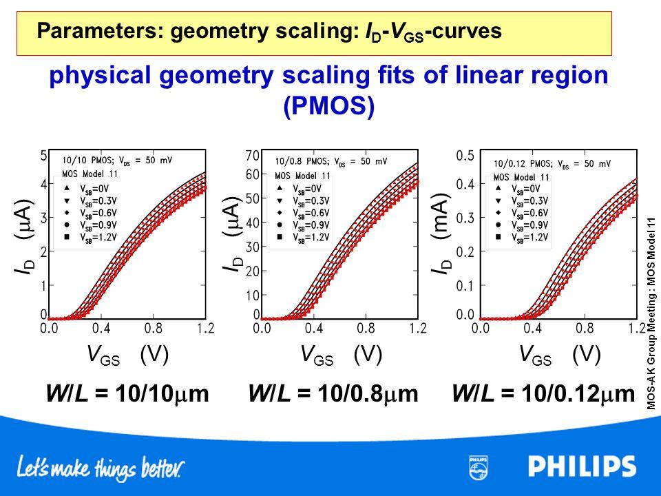 MOS-AK Group Meeting : MOS Model 11 physical geometry scaling fits of linear region (PMOS) W/L = 10/10 m V GS (V) I D ( A) I D (mA) W/L = 10/0.8 mW/L