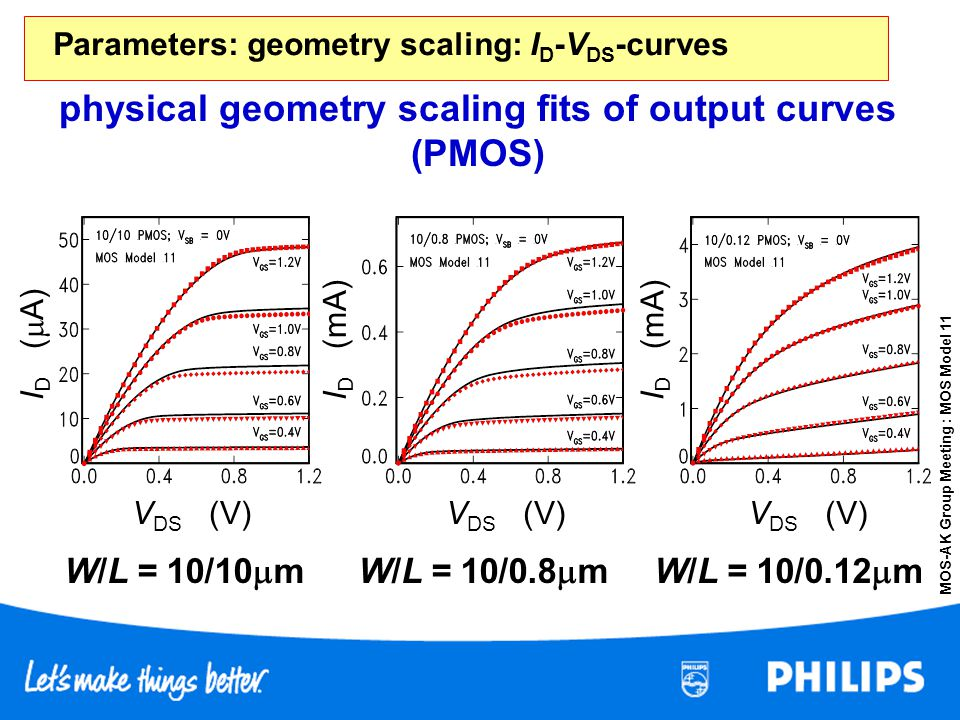 MOS-AK Group Meeting : MOS Model 11 physical geometry scaling fits of output curves (PMOS) V DS (V) I D (mA) I D ( A) I D (mA) Parameters: geometry sc