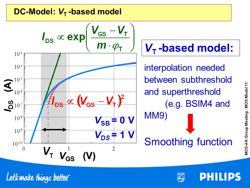 MOS-AK Group Meeting : MOS Model 11 DC-Model: V T -based model interpolation needed between subthreshold and superthreshold (e.g. BSIM4 and MM9) Smoot