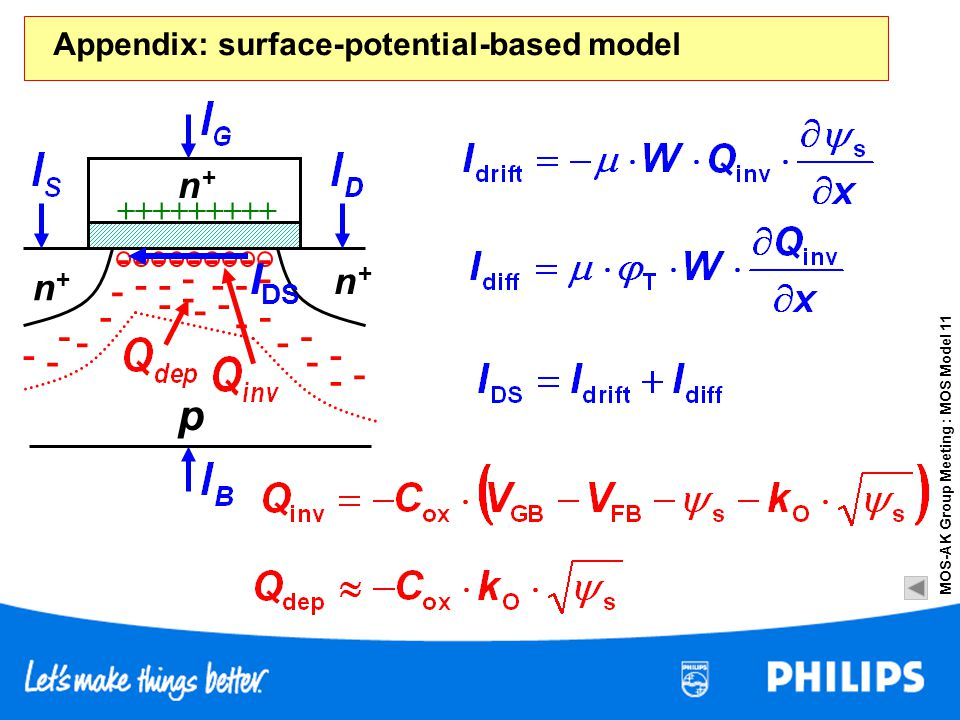 MOS-AK Group Meeting : MOS Model 11 - - - ++++++ n+n+ p n+n+ -------- +++ n+n+ - - - - - - - - - - - - - - - - - - - - - - Appendix: surface-potential