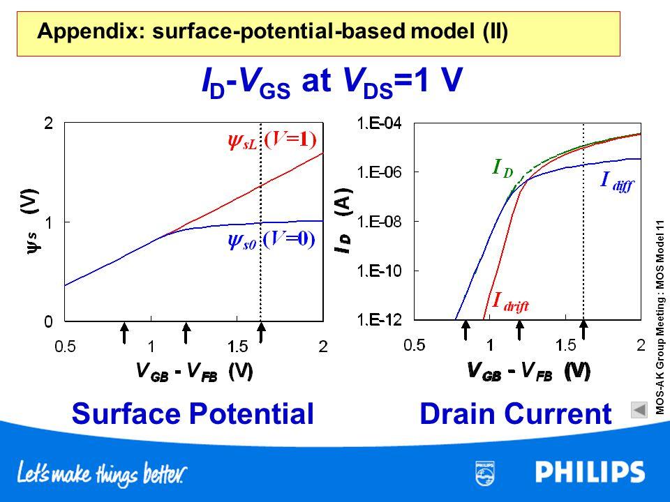 MOS-AK Group Meeting : MOS Model 11 Surface PotentialDrain Current I D -V GS at V DS =1 V Appendix: surface-potential-based model (II)