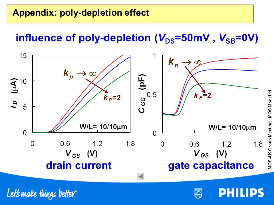 MOS-AK Group Meeting : MOS Model 11 Appendix: poly-depletion effect 0 0.5 1 00.61.21.8 V GS (V) C GG (pF) W/L= 10/10 m k P =2 0 5 10 15 00.61.21.8 V G