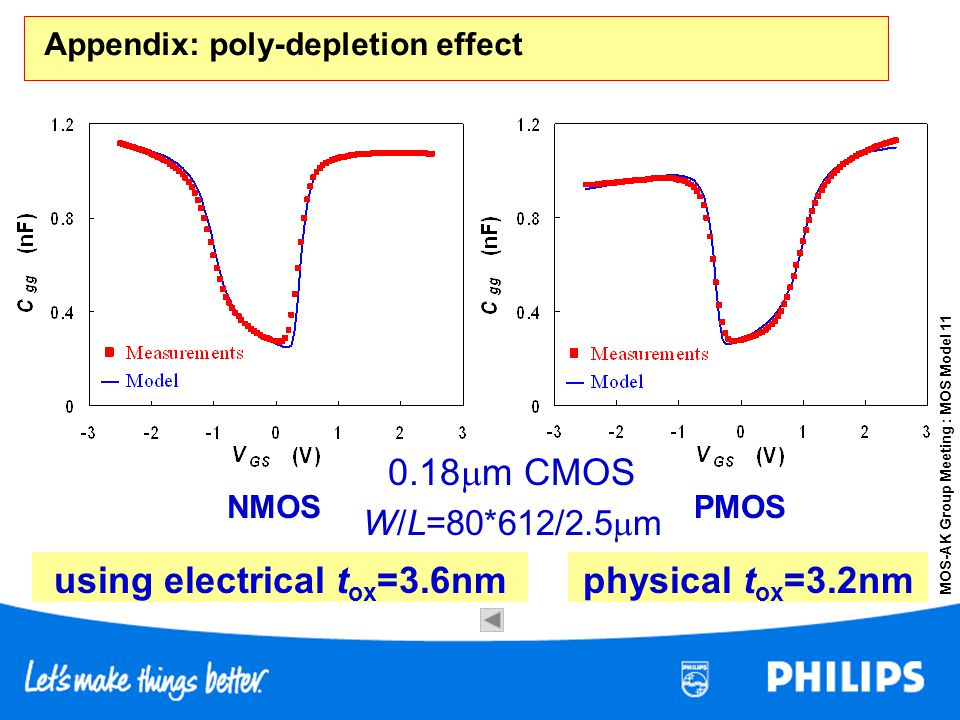 MOS-AK Group Meeting : MOS Model 11 Appendix: poly-depletion effect NMOSPMOS 0.18 m CMOS W/L=80*612/2.5 m using electrical t ox =3.6nmphysical t ox =3