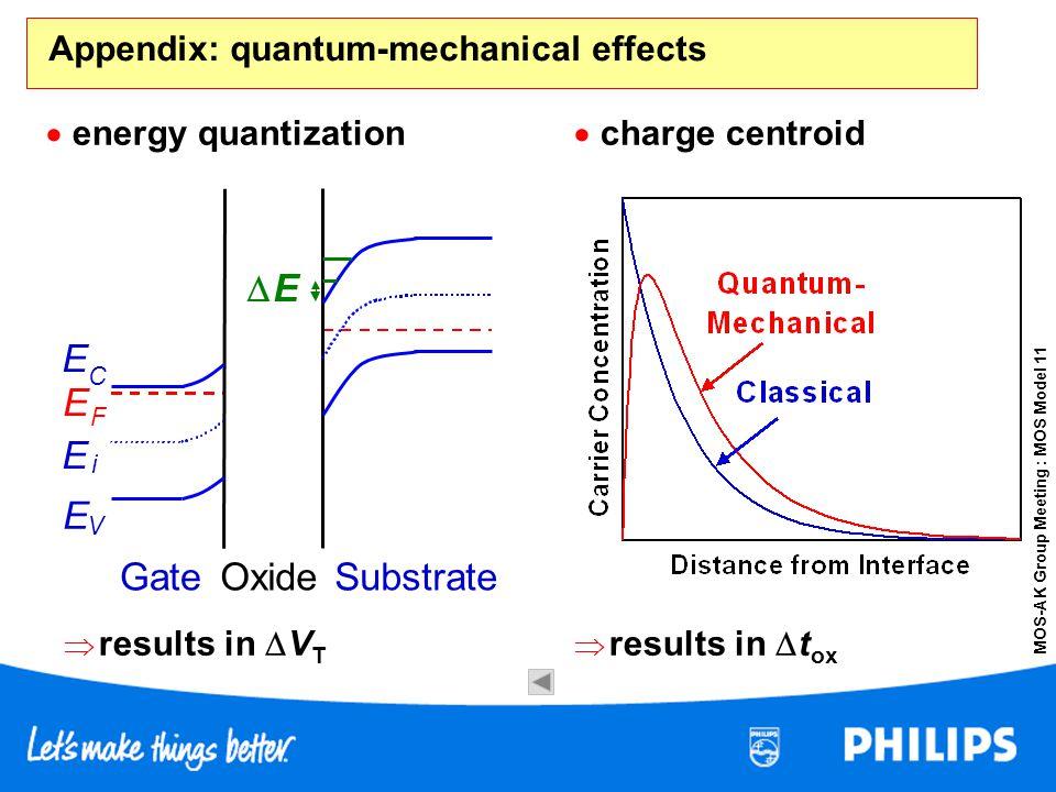 MOS-AK Group Meeting : MOS Model 11 Appendix: quantum-mechanical effects Gate E V Oxide E C E i E F Substrate E energy quantization results in V T cha