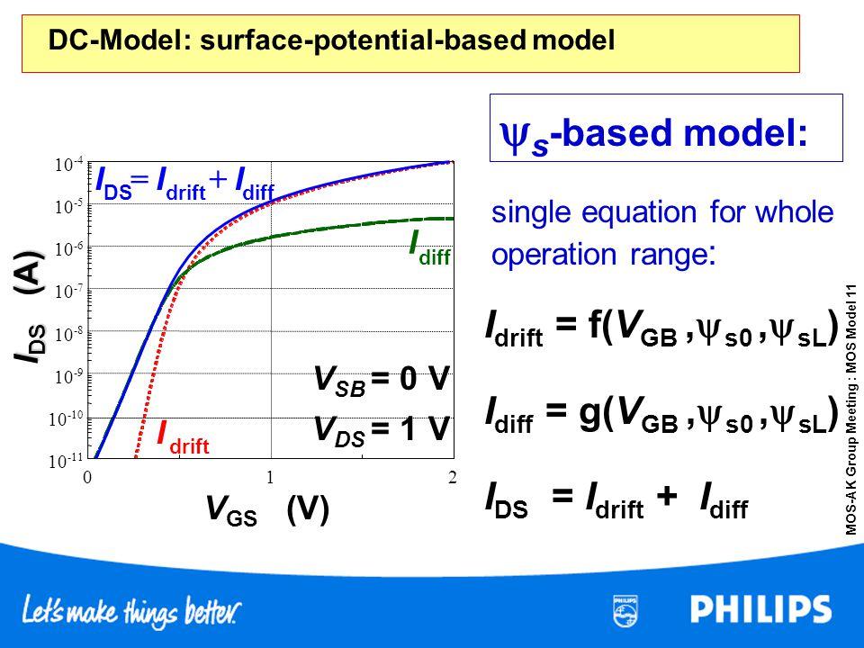 MOS-AK Group Meeting : MOS Model 11 DC-Model: surface-potential-based model I drift = f(V GB, s0, sL ) I diff = g(V GB, s0, sL ) I DS = I drift + I di