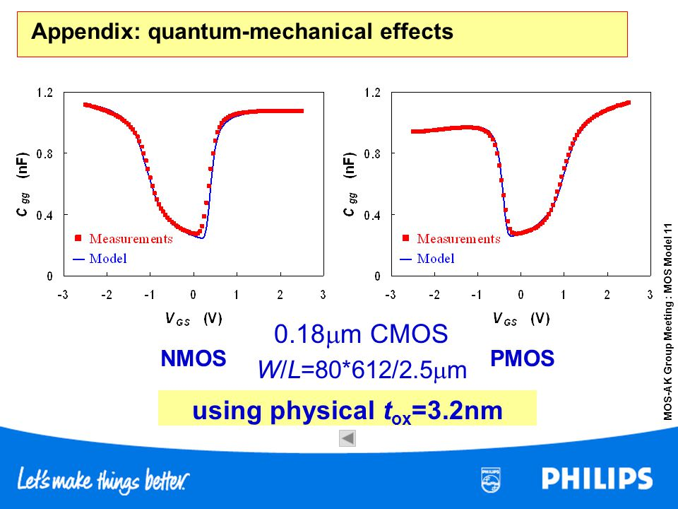 MOS-AK Group Meeting : MOS Model 11 Appendix: quantum-mechanical effects using physical t ox =3.2nm NMOSPMOS 0.18 m CMOS W/L=80*612/2.5 m