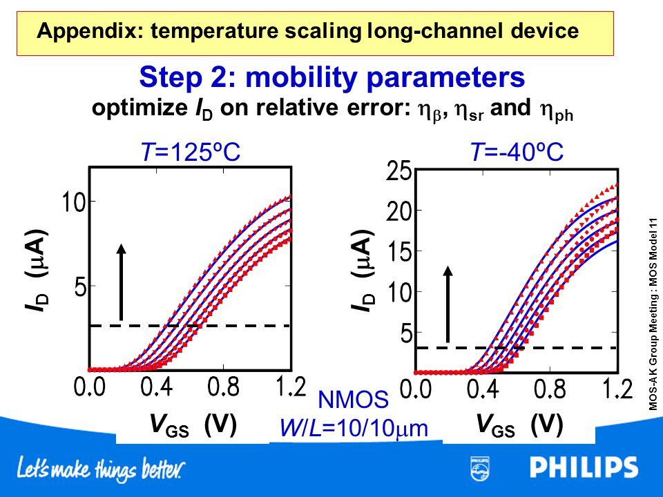 MOS-AK Group Meeting : MOS Model 11 optimize I D on relative error:, sr and ph Step 2: mobility parameters NMOS W/L=10/10 m V GS (V) I D ( A) T=125ºCT