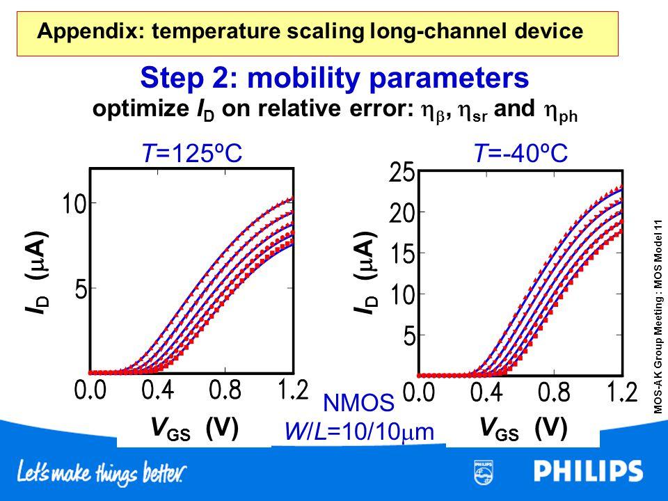 MOS-AK Group Meeting : MOS Model 11 Step 2: mobility parameters NMOS W/L=10/10 m V GS (V) I D ( A) T=125ºCT=-40ºC optimize I D on relative error:, sr