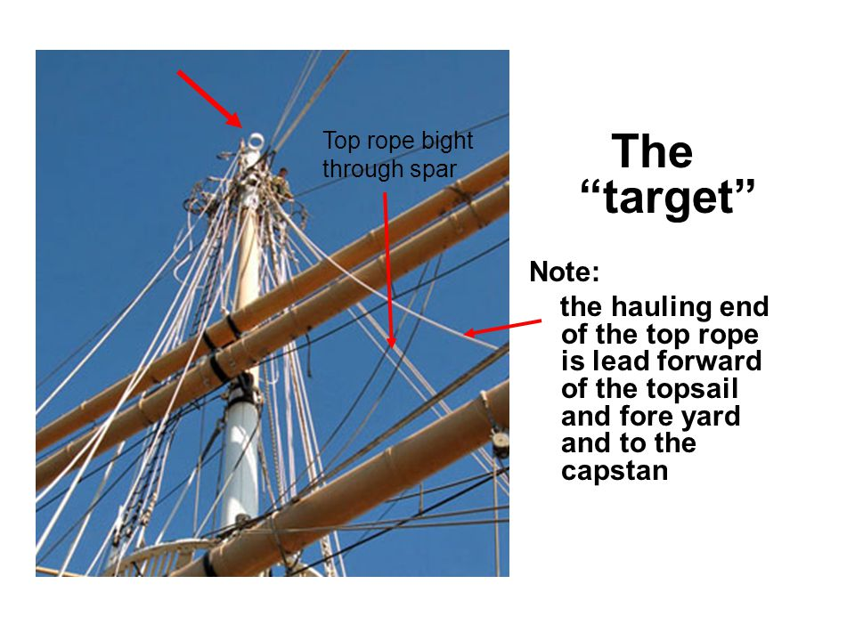 The target Note: the hauling end of the top rope is lead forward of the topsail and fore yard and to the capstan Top rope bight through spar