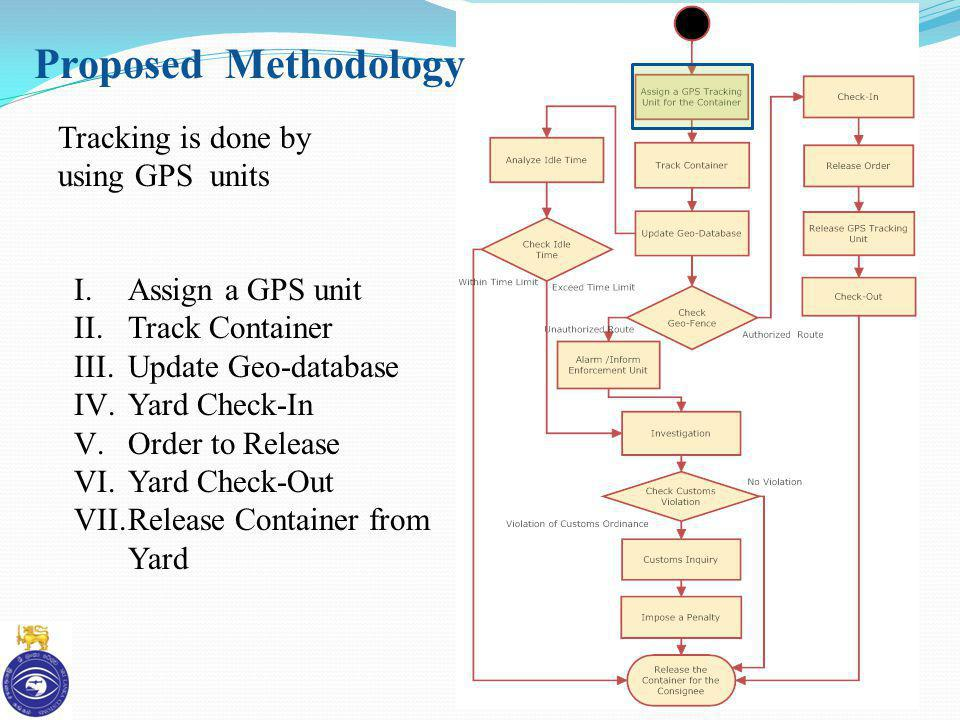 Proposed Methodology Tracking is done by using GPS units I.Assign a GPS unit II.Track Container III.Update Geo-database IV.Yard Check-In V.Order to Re