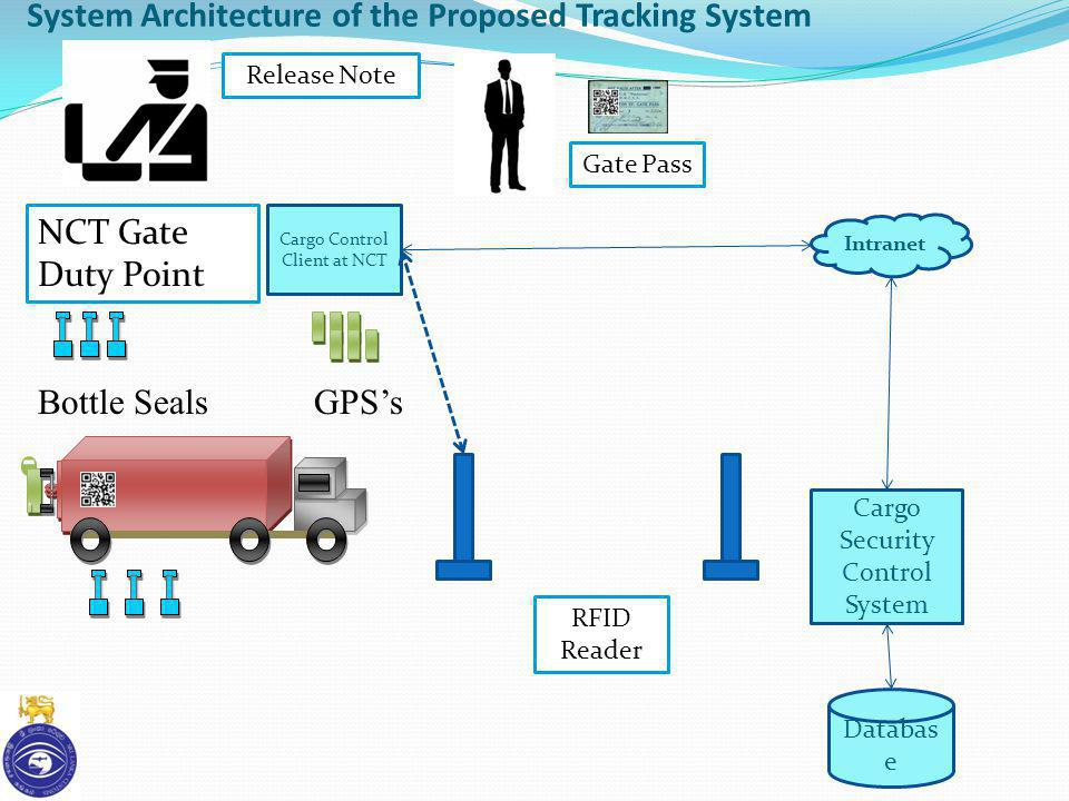 System Architecture of the Proposed Tracking System GPSsBottle Seals NCT Gate Duty Point Intranet Cargo Control Client at NCT Databas e Cargo Security