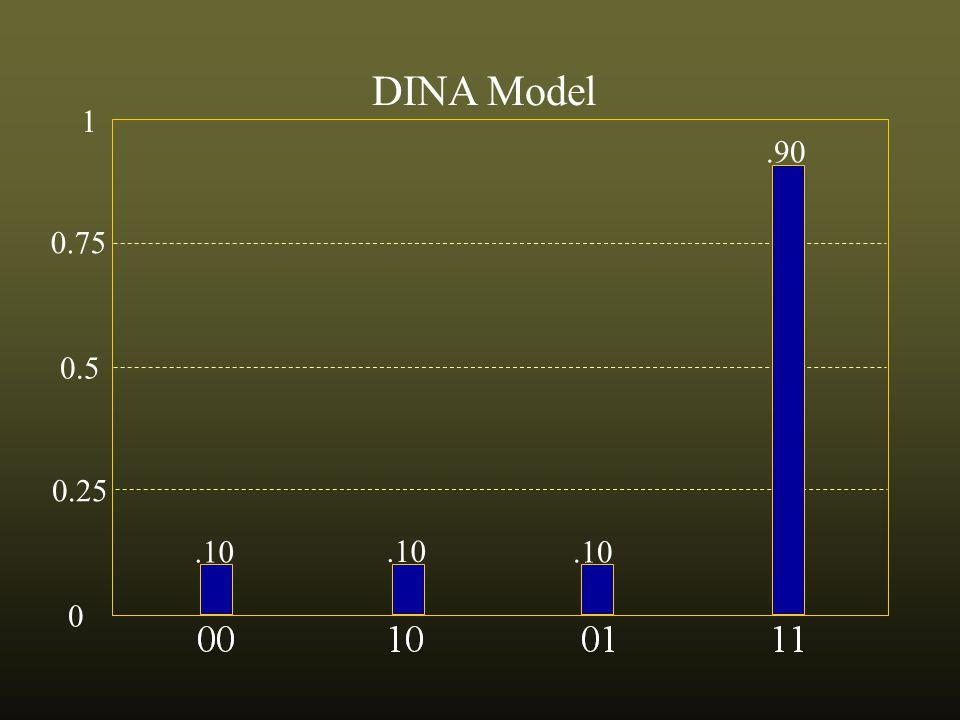 0.75 0.5 0.25 0 1 DINA Model.10.90