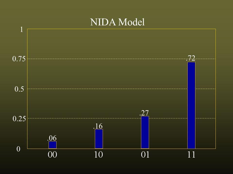 0.75 0.5 0.25 0 1 NIDA Model.06.16.27.72
