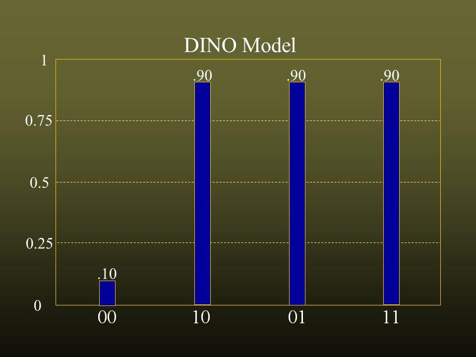 0.75 0.5 0.25 0 1 DINO Model.10.90