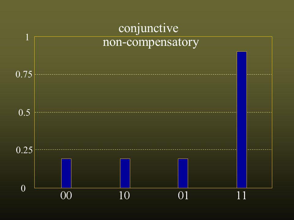 0.75 0.5 0.25 0 1 not conjunctive non-compensatory
