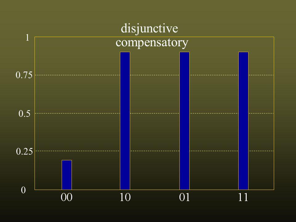 0.75 0.5 0.25 0 1 not disjunctive compensatory