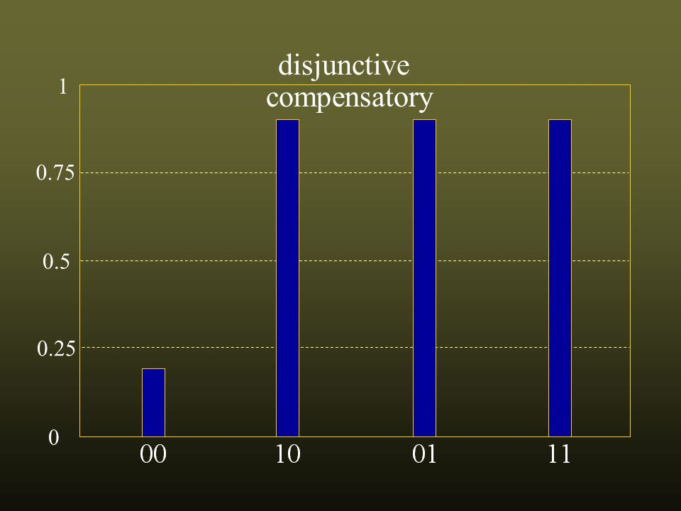 0.75 0.5 0.25 0 1 disjunctive compensatory