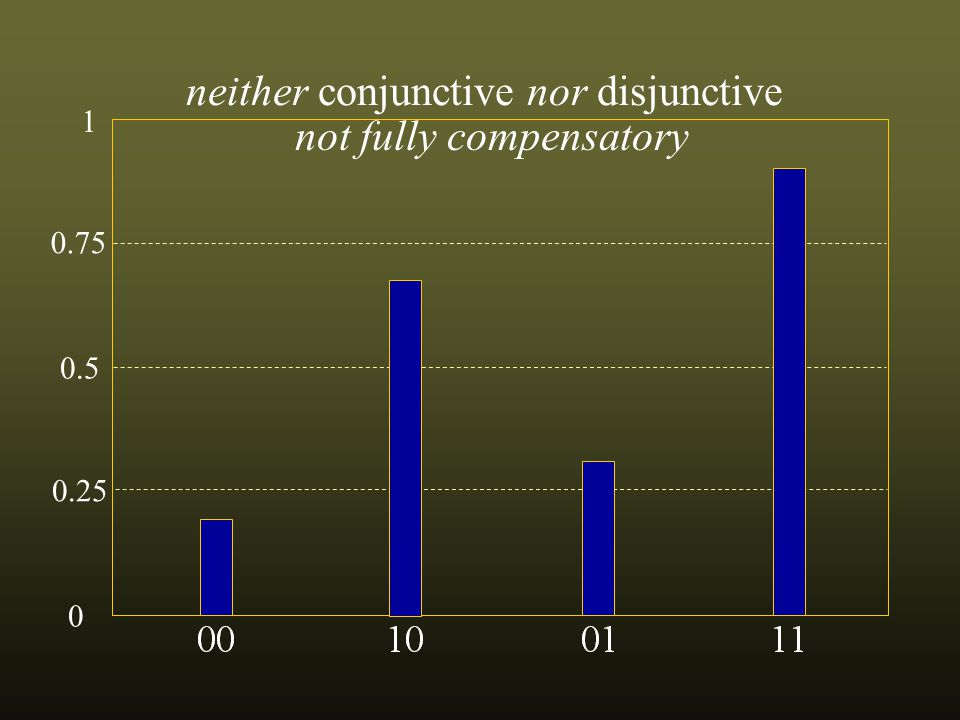 0.75 0.5 0.25 0 1 neither conjunctive nor disjunctive not fully compensatory