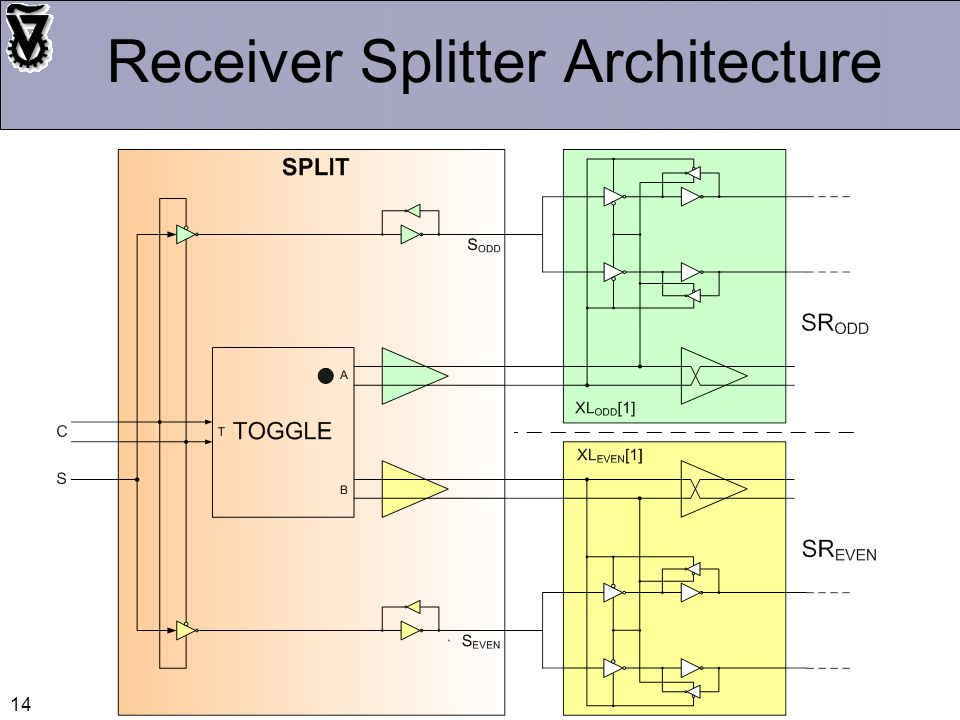 14 Receiver Splitter Architecture
