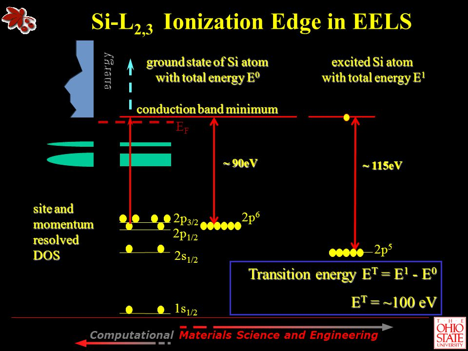 Computational Materials Science and Engineering site and momentumresolvedDOS EFEF conduction band minimum 1s 1/2 2p 3/2 2p 1/2 2s 1/2 energy ground st