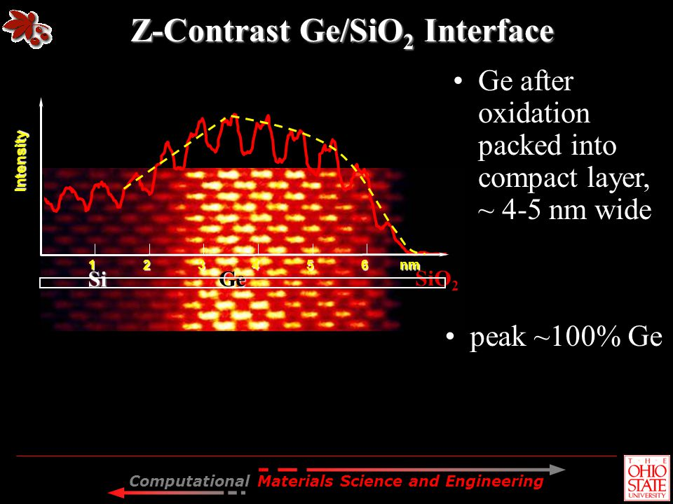 Computational Materials Science and Engineering Ge after oxidation packed into compact layer, ~ 4-5 nm wide Z-Contrast Ge/SiO 2 Interface Si Si SiO 2
