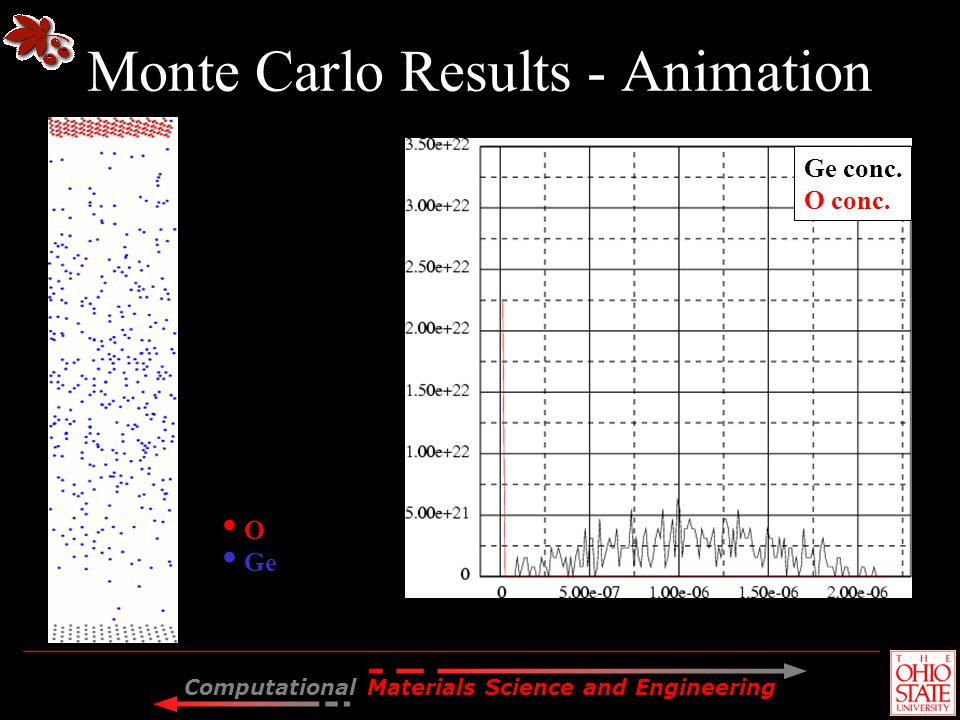 Computational Materials Science and Engineering Depth (cm) Concentration (cm -3 ) O Ge Si not shown 2 4 22 nm 3 Monte Carlo Results - Animation Ge con