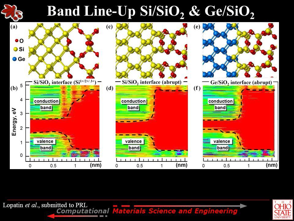 Computational Materials Science and Engineering Band Line-Up Si/SiO 2 & Ge/SiO 2 Lopatin et al., submitted to PRL