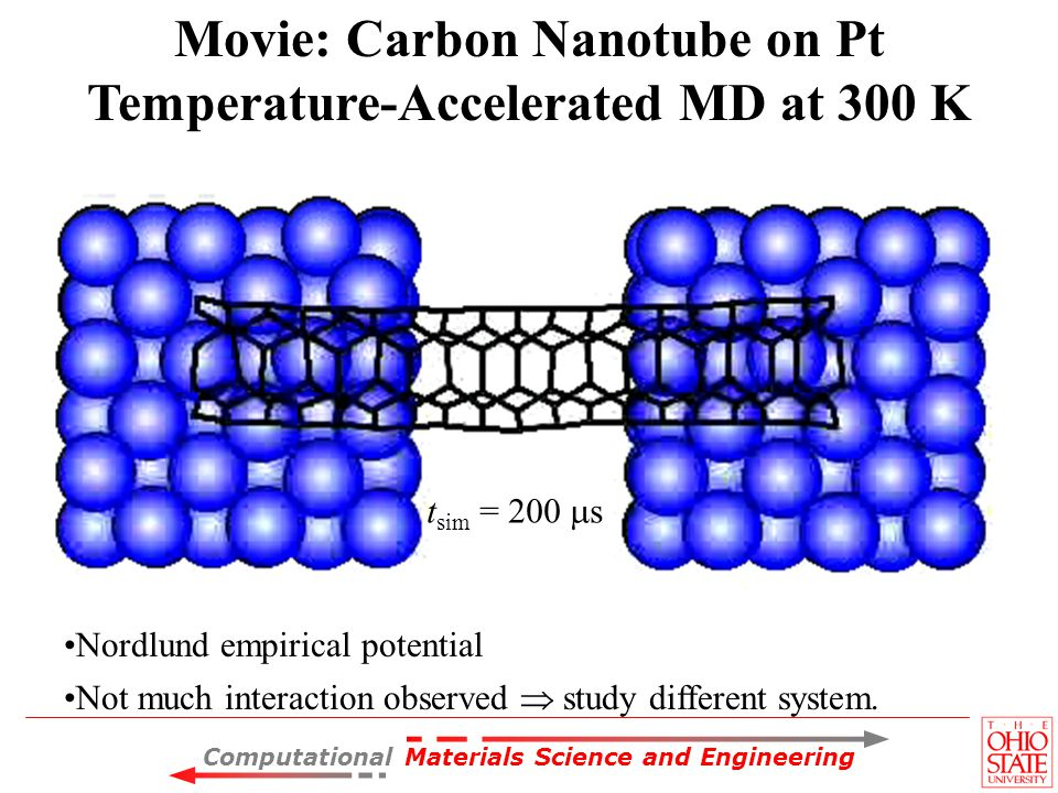 Computational Materials Science and Engineering Nordlund empirical potential Not much interaction observed study different system. Movie: Carbon Nanot