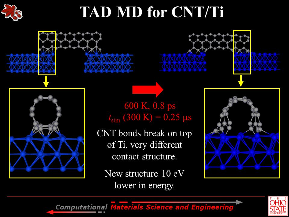 Computational Materials Science and Engineering TAD MD for CNT/Ti 600 K, 0.8 ps t sim (300 K) = 0.25 s CNT bonds break on top of Ti, very different co