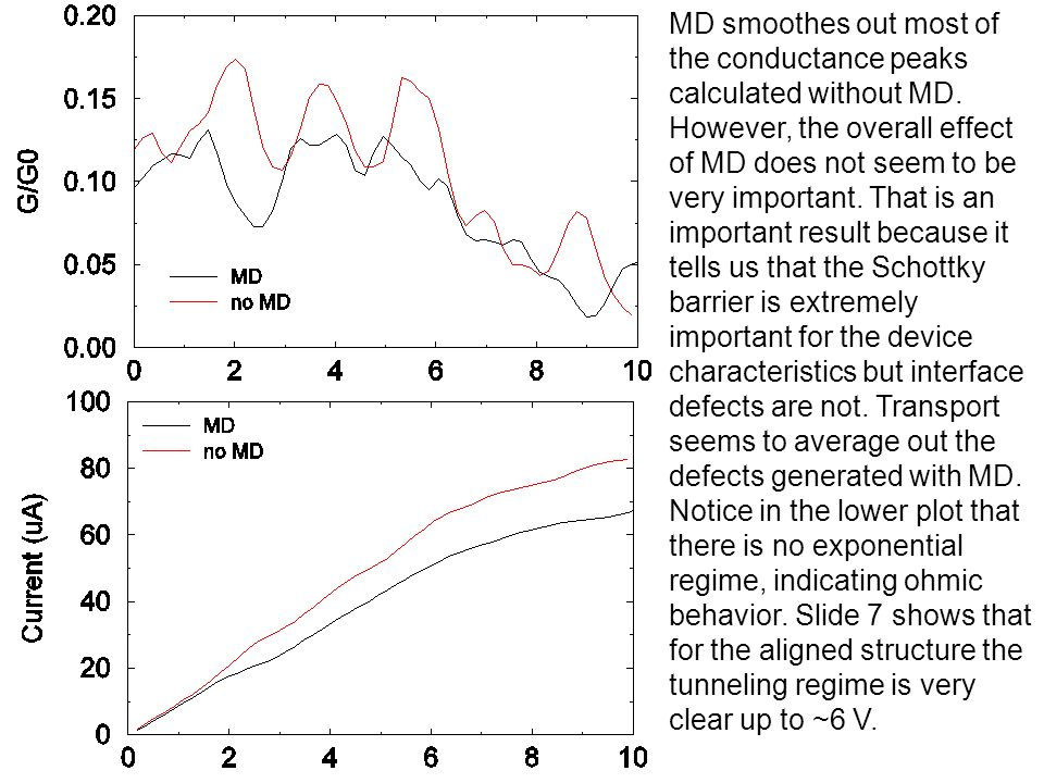 MD smoothes out most of the conductance peaks calculated without MD. However, the overall effect of MD does not seem to be very important. That is an