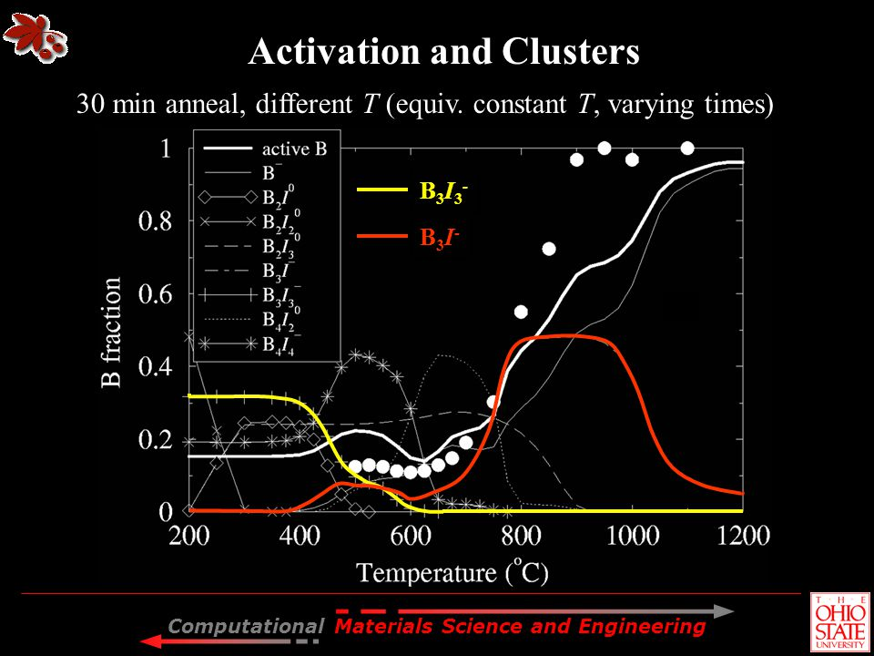 Computational Materials Science and Engineering Activation and Clusters GGA 30 min anneal, different T (equiv. constant T, varying times) B3I3-B3I3- B