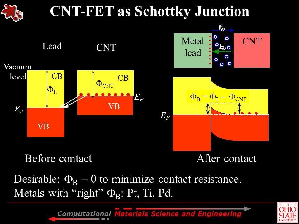 Computational Materials Science and Engineering CNT Metal lead E o V o Vacuum level Lead CNT Before contact After contact L CNT VB CB EFEF EFEF EFEF B