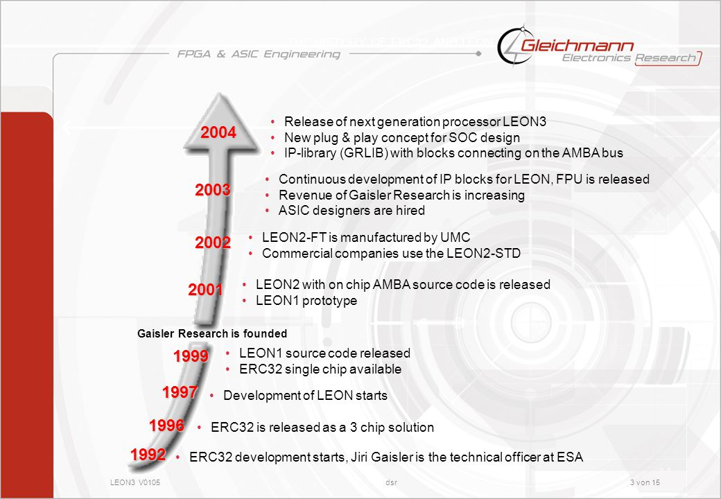 LEON3 V0105dsr3 von 15 THE HISTORY OF ERC32 AND LEON2002 Continuous development of IP blocks for LEON, FPU is released Revenue of Gaisler Research is increasing ASIC designers are hired ERC32 development starts, Jiri Gaisler is the technical officer at ESA 1992 ERC32 is released as a 3 chip solution 1996 Development of LEON starts 1997 LEON2-FT is manufactured by UMC Commercial companies use the LEON2-STD 1999 LEON1 source code released ERC32 single chip available 2001 LEON2 with on chip AMBA source code is released LEON1 prototype Gaisler Research is founded 2003 2004 Release of next generation processor LEON3 New plug & play concept for SOC design IP-library (GRLIB) with blocks connecting on the AMBA bus