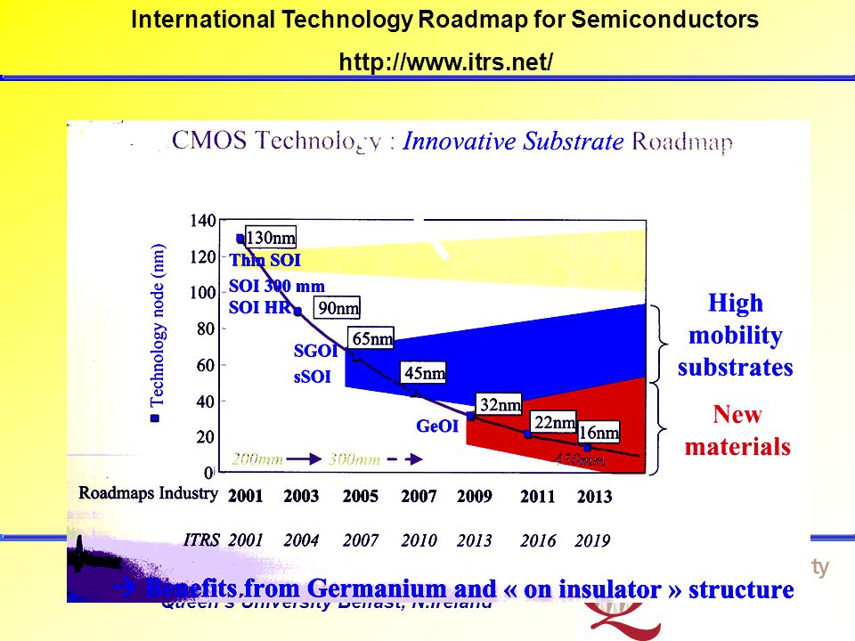School of Electronic Engineering and Computer Science Queens University Belfast, N.Ireland, UK Ge provides high electron and hole carrier mobility -- faster CMOS, larger drive currents.