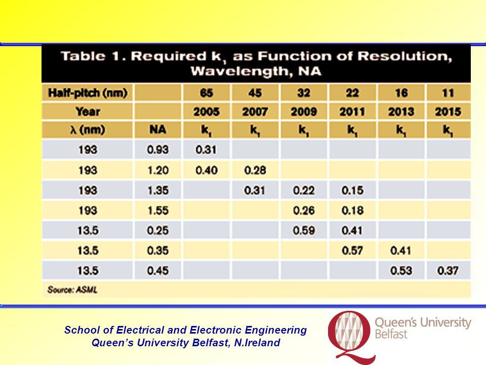 School of Electrical and Electronic Engineering Queens University Belfast, N.Ireland Low-k for interconnects At 22nm The interline capacitance between conductor lines (interconnects) must be reduced.