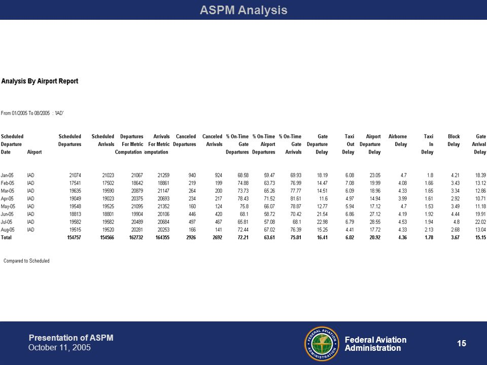 Presentation of ASPM 15 Federal Aviation Administration October 11, 2005 ASPM Analysis