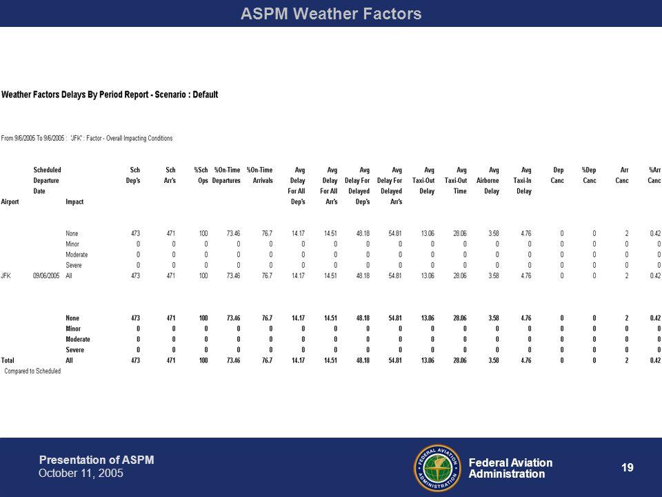 Presentation of ASPM 19 Federal Aviation Administration October 11, 2005 ASPM Weather Factors