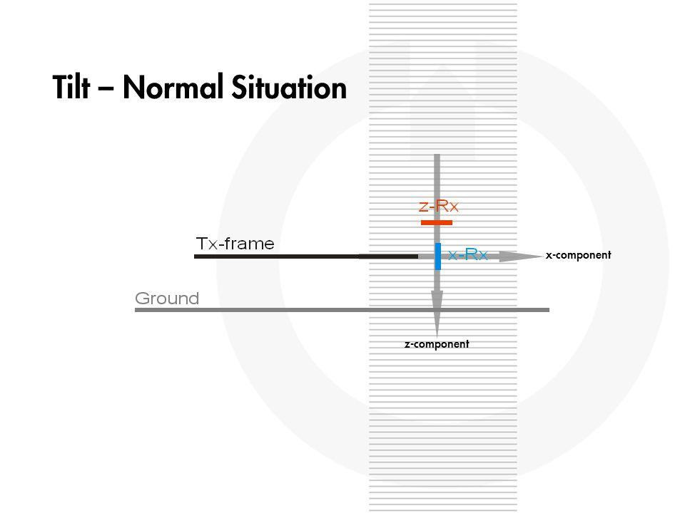 z-component x-component Tilt – Normal Situation