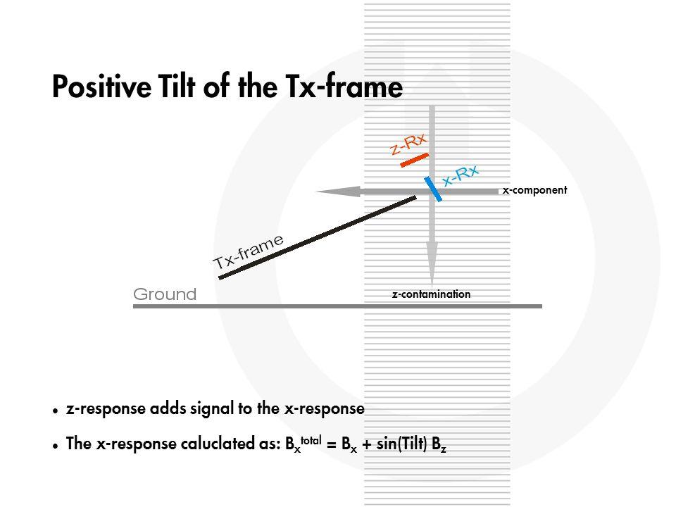 Positive Tilt of the Tx-frame l z-response adds signal to the x-response l The x-response caluclated as: B x total = B x + sin(Tilt) B z z-contamination x-component