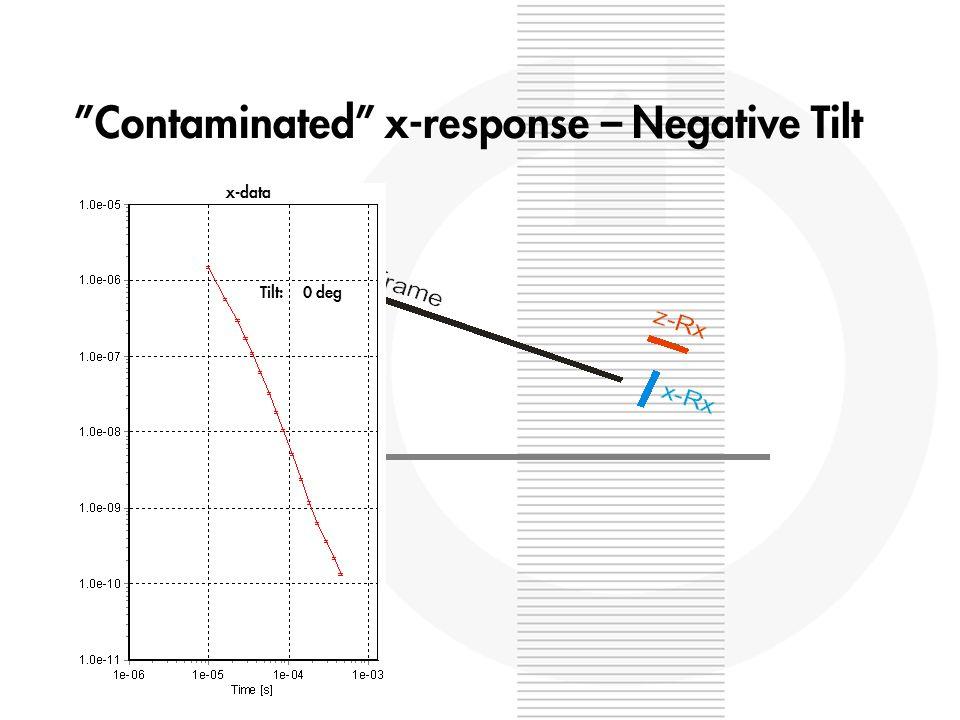 Contaminated x-response – Negative Tilt x-data Tilt: 0 deg