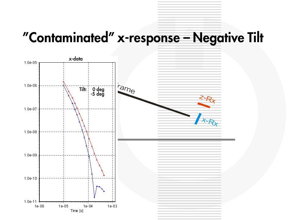 Contaminated x-response – Negative Tilt x-data Tilt: 0 deg -5 deg