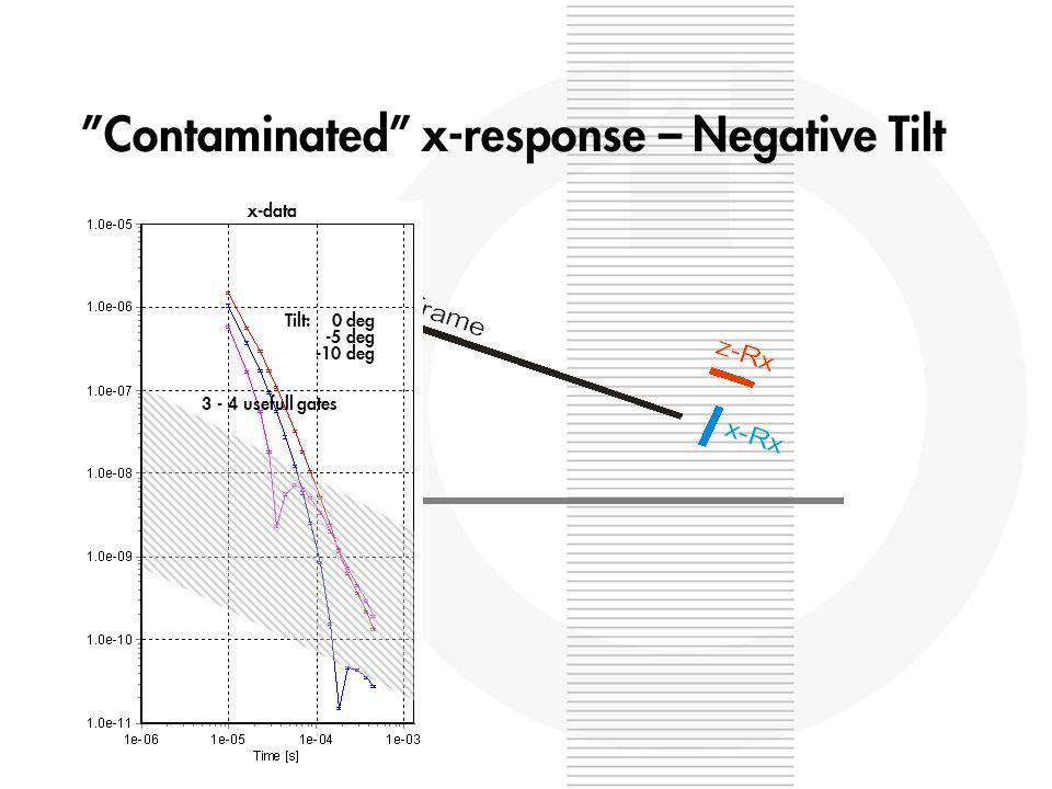 Contaminated x-response – Negative Tilt x-data Tilt: 0 deg -5 deg -10 deg 3 - 4 usefull gates