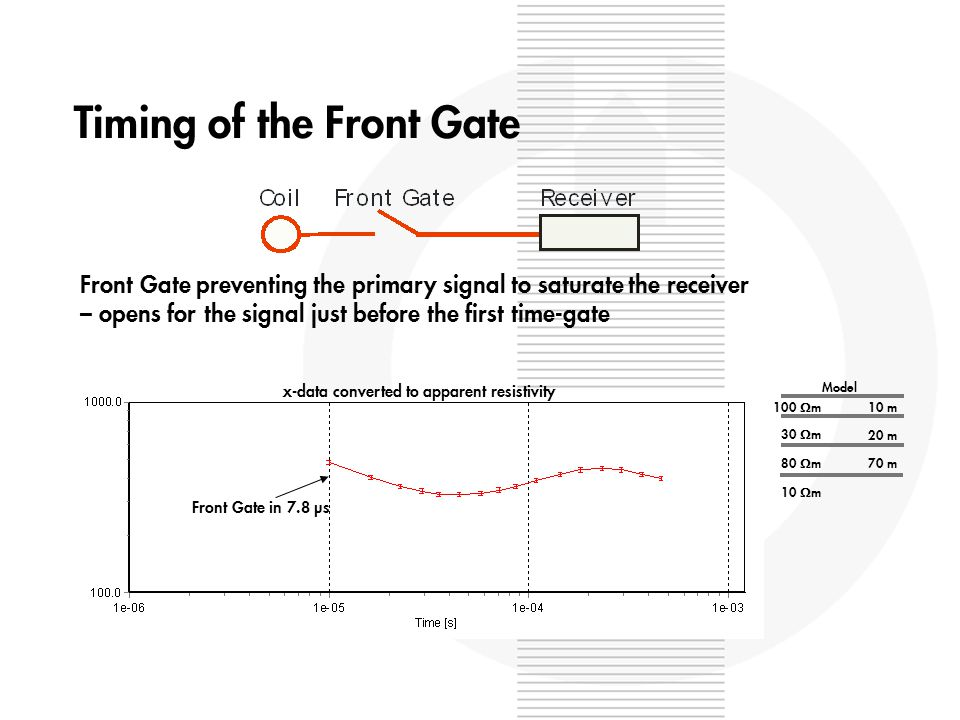 Timing of the Front Gate x-data converted to apparent resistivity Front Gate in 7.8 µs Front Gate preventing the primary signal to saturate the receiver – opens for the signal just before the first time-gate 100 m 10 m 30 m 20 m 80 m 70 m 10 m Model