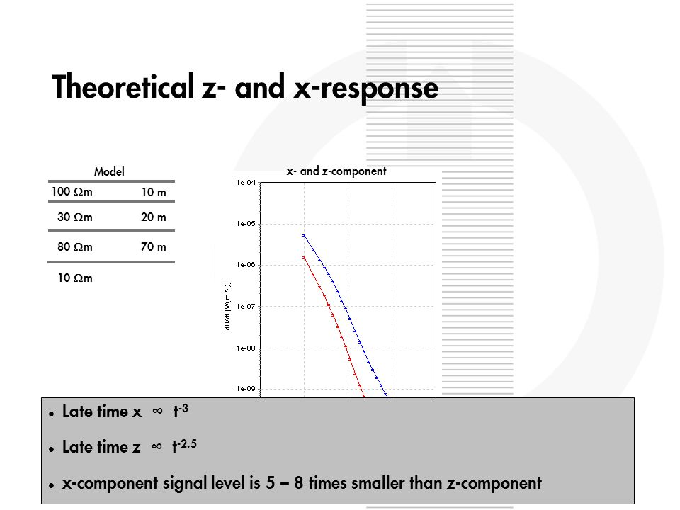 Theoretical z- and x-response l Late time x t -3 l Late time z t -2.5 l x-component signal level is 5 – 8 times smaller than z-component x- and z-component 100 m 10 m 30 m 20 m 80 m 70 m 10 m Model