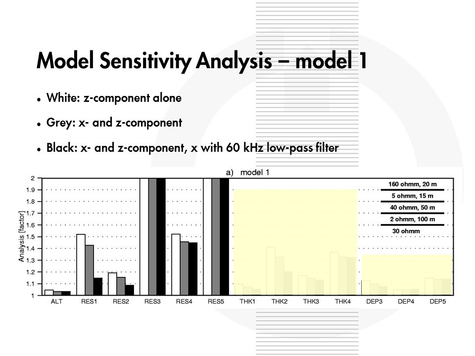 Model Sensitivity Analysis – model 1 l White: z-component alone l Grey: x- and z-component l Black: x- and z-component, x with 60 kHz low-pass filter