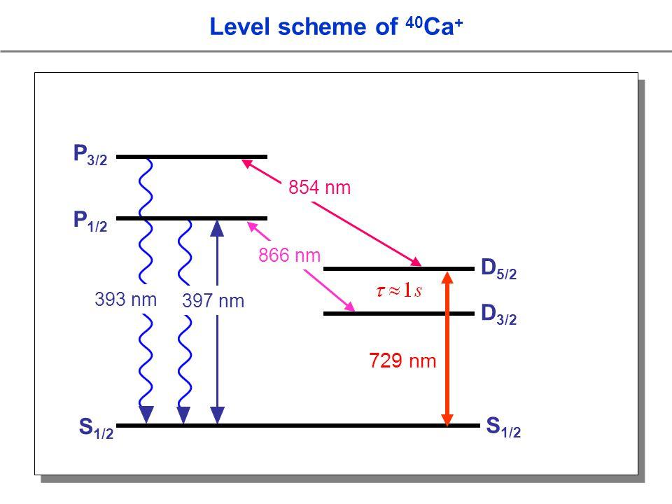 P 3/2 854 nm 393 nm S 1/2 P 1/2 D 3/2 397 nm 866 nm D 5/2 729 nm Level scheme of 40 Ca + S 1/2