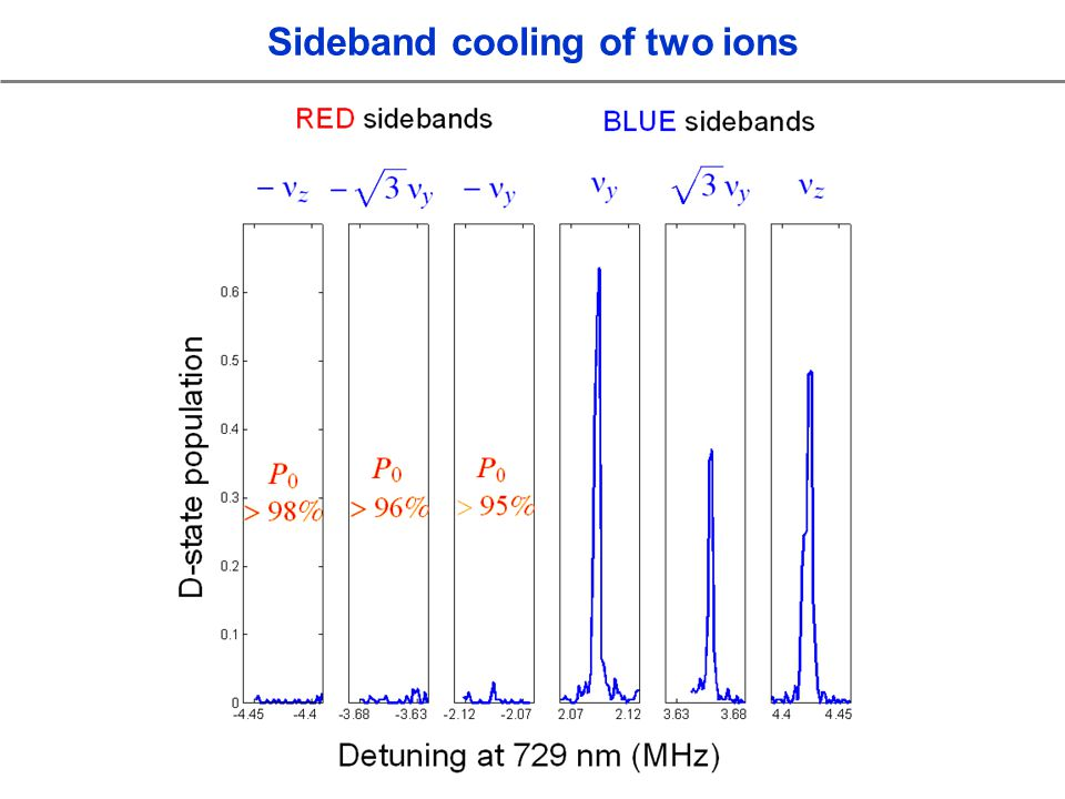 Sideband cooling of two ions